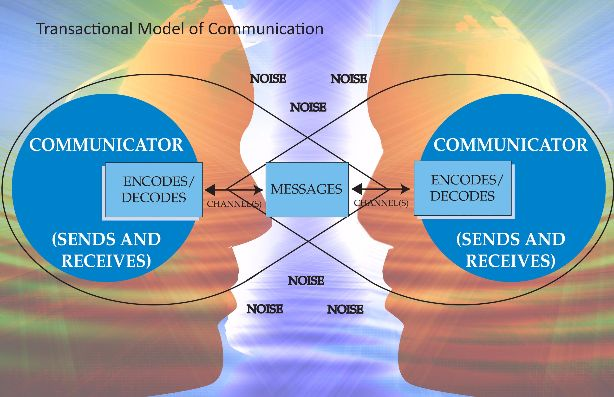 Models Of Communication The Communication Process