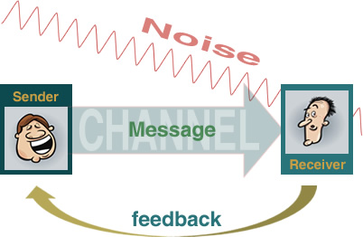 The communication process thecommunicationprocess the communication process diagram ccuart Images